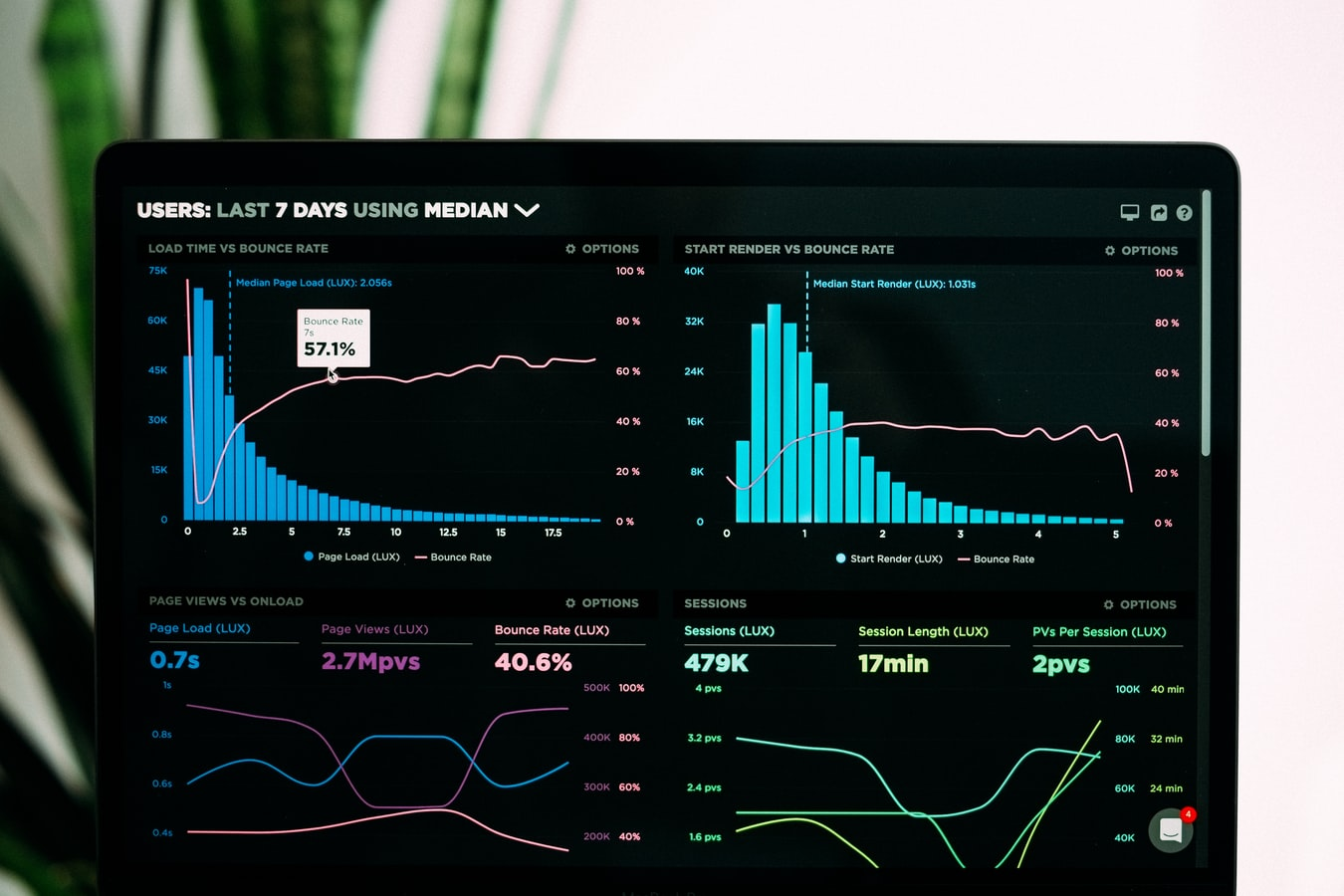 Website Monitoring, Analyse und Optimierung für mehr Erfolg