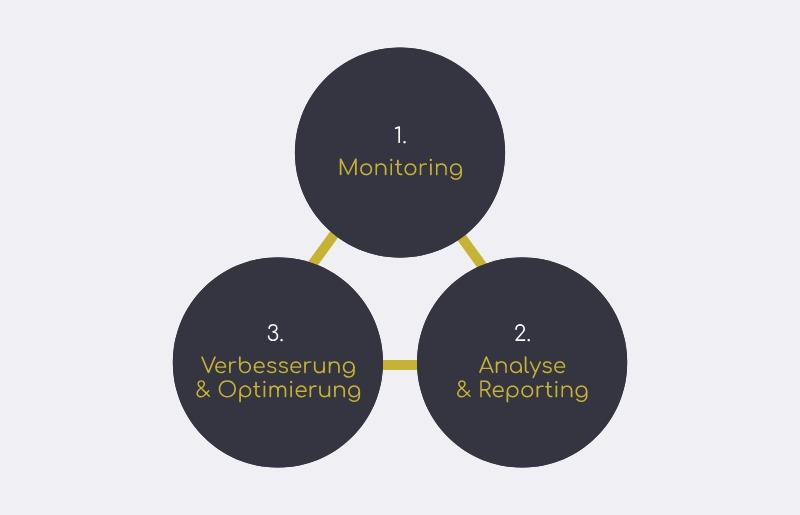 Digitaler Erfolgskreislauf: Website Monitoring, Analyse, Reporting und Optimierung